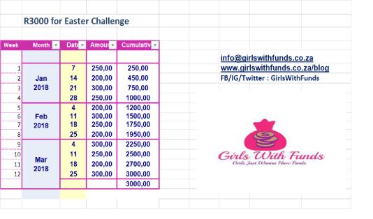 Easter savings challenge